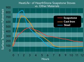 hearthstone stoop stone heat life